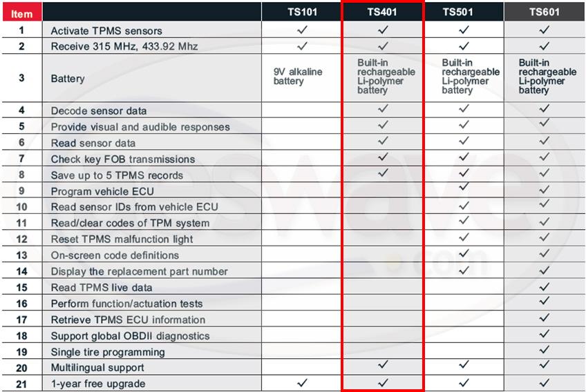 TPMS-compare