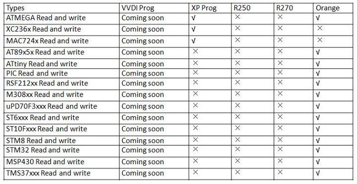 VVDI-Prog-fucntion-list-3